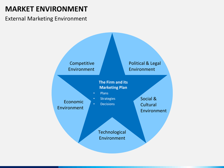 marketing environment Abstract in the management literature it has been argued that the market  environment conditions should have a substantial effect on business success.