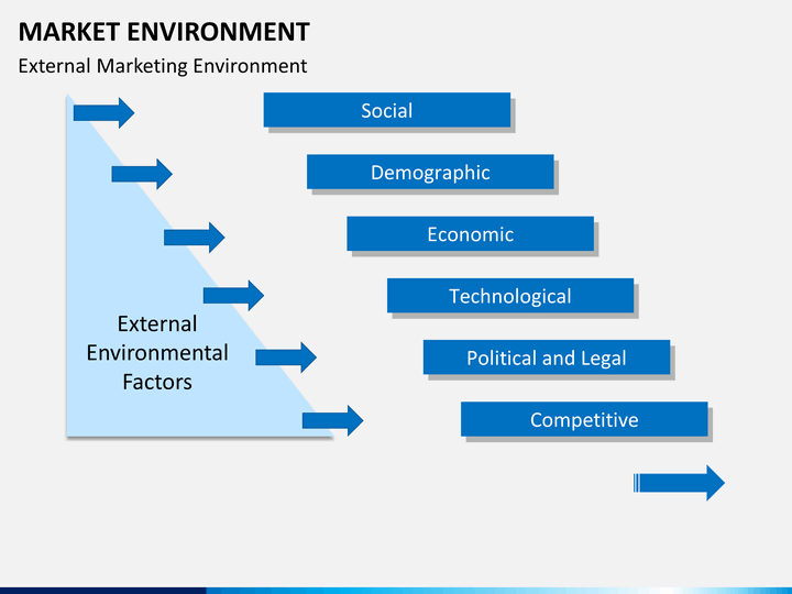 ppt on access the impact of macro environment micro environment 4 macro & micro marketing planning & strategies a marketing department functions in a sales environment that is impacted by factors external to the organization and therefore beyond its control.