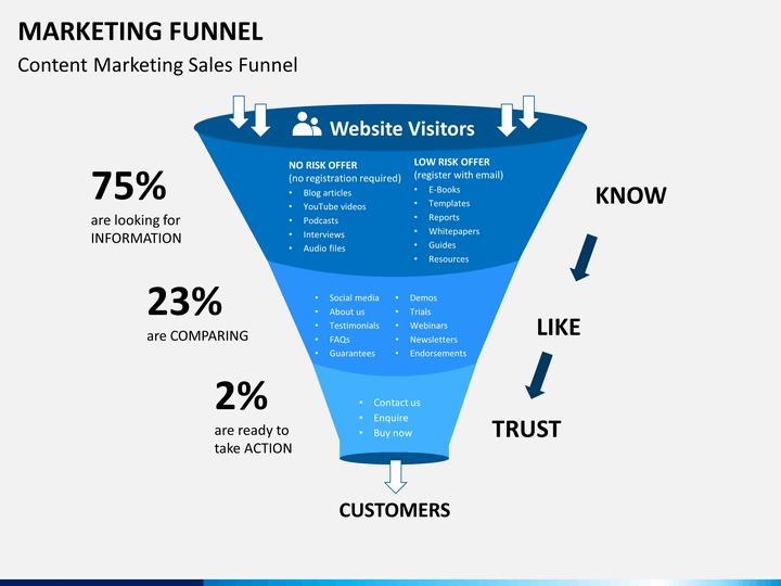 Marketing Funnel PowerPoint Template SketchBubble - Marketing funnel template