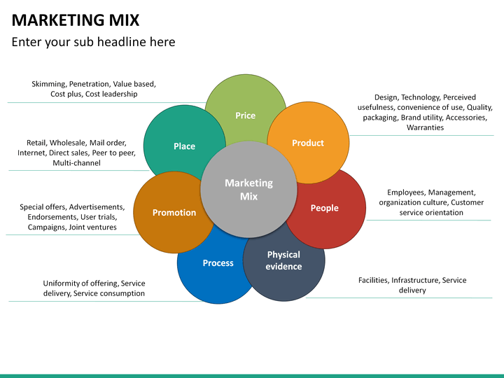 markting mix Definition: the marketing mix refers to the set of actions, or tactics, that a company uses to promote its brand or product in the market the 4ps make up a typical marketing mix - price, product, promotion and place.