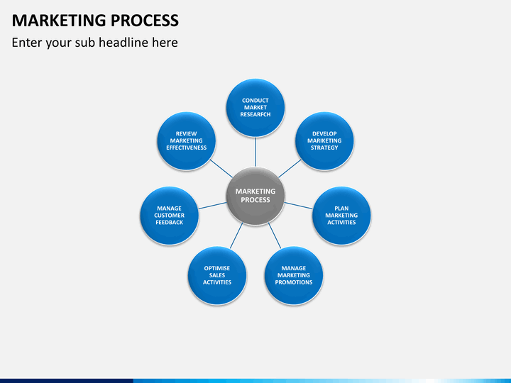 the process of marketing a product The process of marketing is that of bringing a product to market in which many parts of the marketing process (eg product design, art.