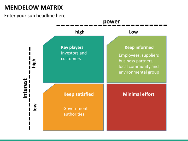 Mendelow Matrix PowerPoint Template SketchBubble