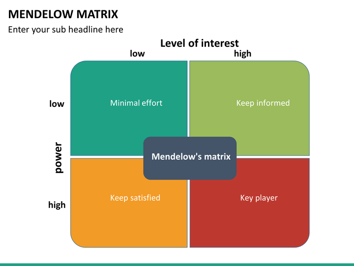 Mendelow Matrix PowerPoint Template | SketchBubble