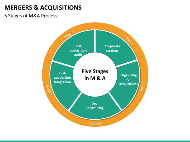 Mergers And Acquisitions Powerpoint Template Sketchbubble