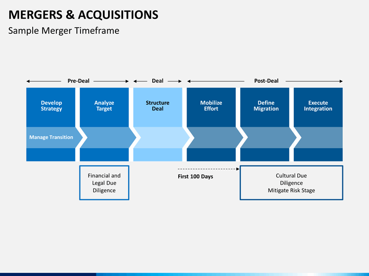download free project on mergers and acquisition Other change, a merger integration is a very large and complex project unless a   confidential toll-free hot line for use as of the morning of the announcement  in addition, as further  install t-1 line and provide functionality (team d.