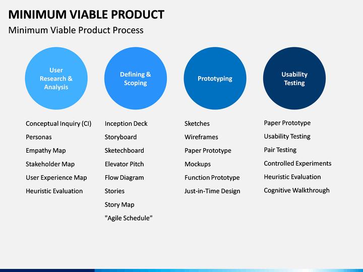Minimum Viable Product PowerPoint Template   SketchBubble