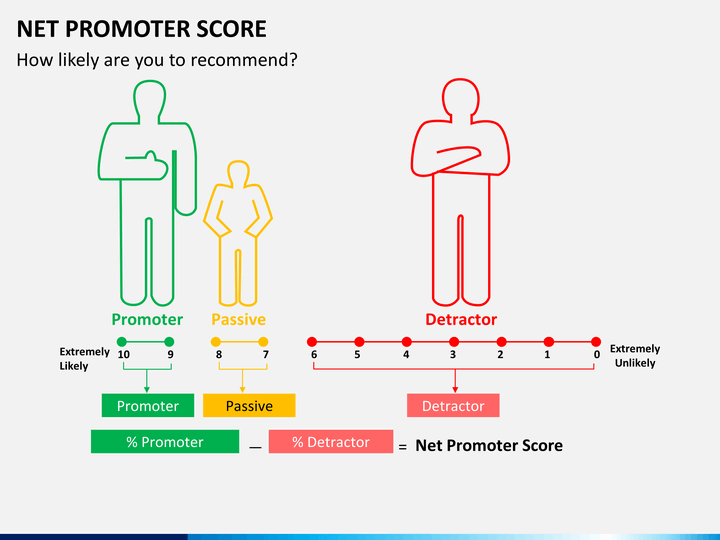 net promoter score powerpoint template