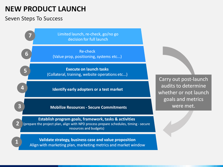 New Product Launch Presentation Template New Product Presentation ...