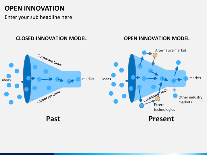 open innovation powerpoint template