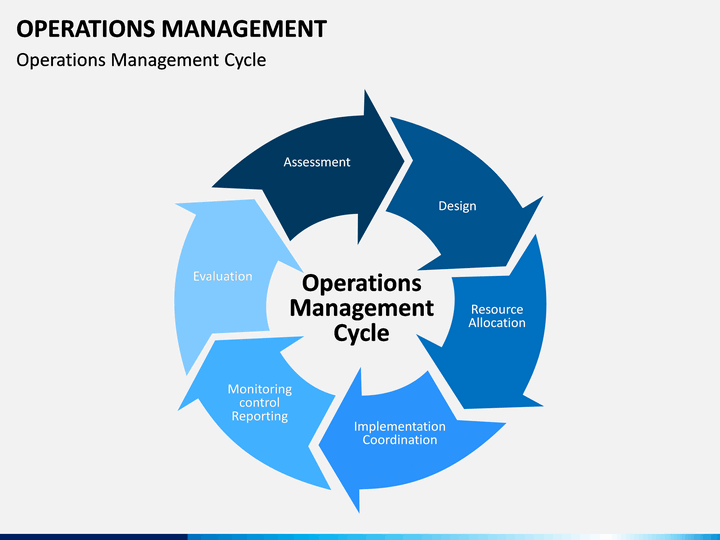 Operations Management Powerpoint Template