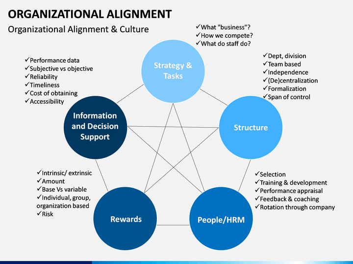 Organizational Alignment Powerpoint Template