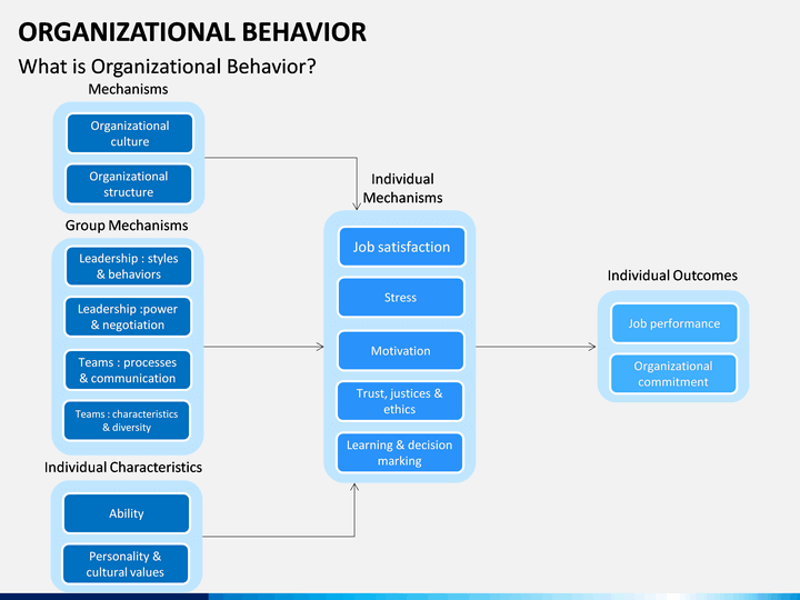 Organizational behavior powerpoint template sketchbubble organizational behavior ppt cover slide organizational behavior ppt slide 1 toneelgroepblik Image collections