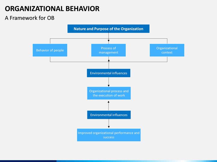management process and organisational behaviour 4 basic functions of management process are planning four functions of management process organizational behavior.