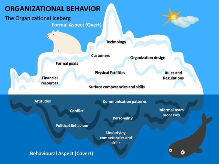 Organizational Behavior Powerpoint Template