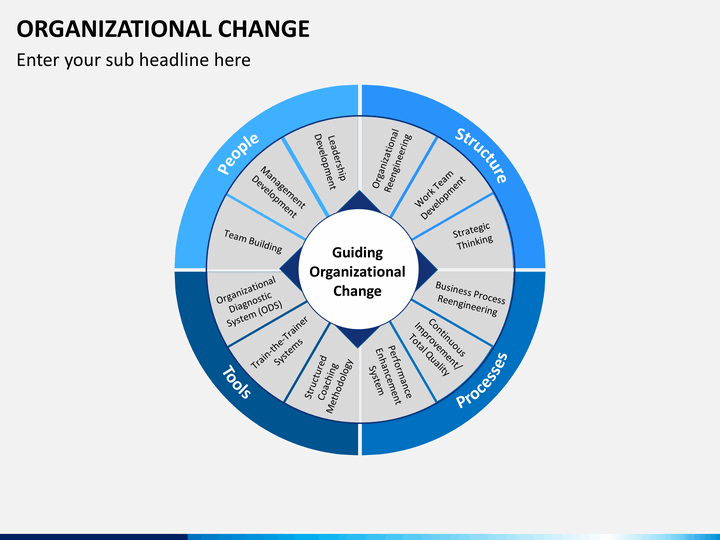 organizational change For organizations, the last decade has been fraught with restructurings, process enhancements, mergers, acquisitions, and layoffs—all in hopes of achievin.