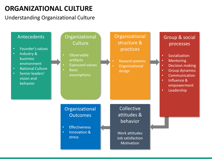 affect organization culture Organizational culture is built slowly over time, not with a quick decision or the writing of a big check this is especially critical for the leaders in our organizations the staff sees everything we do.