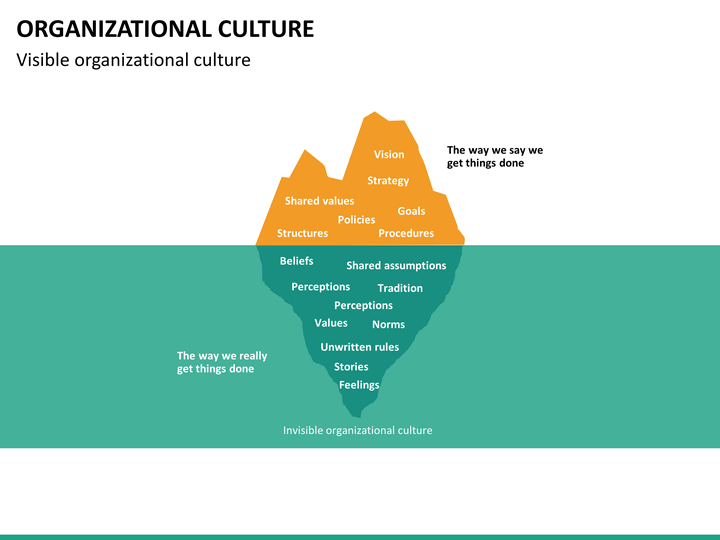 Organizational Culture Powerpoint Template Sketchbubble