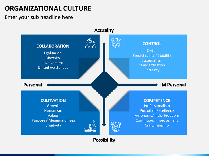 organisation cultures Organizational culture, also known as company culture, is one of the most important criteria for candidates when selecting a job it also represents an important aspect for existing employee, allowing them to develop a strong sense of belonging.