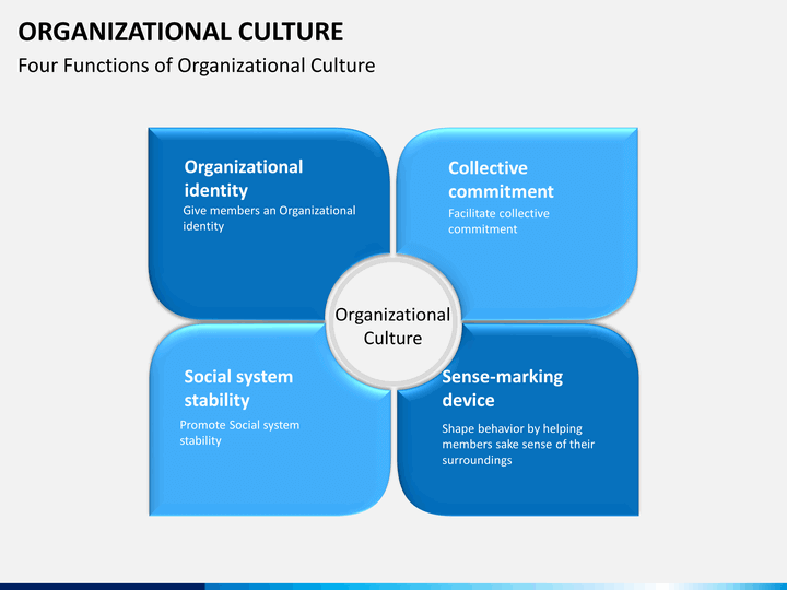 societal culture vs organizational culture Start studying chapter 16: organizational culture learn vocabulary, terms, and more with flashcards, games, and other study tools.