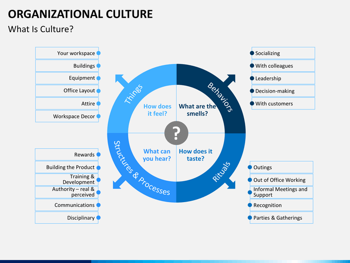 organizational culture powerpoint template