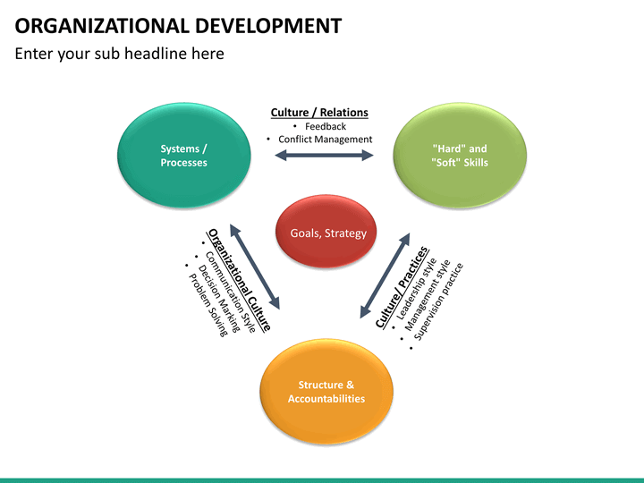 When Is It Time To Look At Your Organizational Tradition org-development-mc-slide14