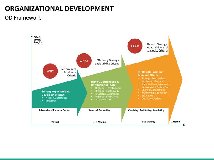 organizational development powerpoint template
