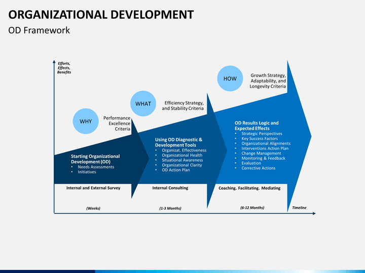 organisational developement The center for organizational design suggests a simple model for organizational development the model features three general stages progressing from chaos, to stability to high performance.