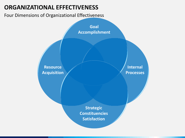 organizational effectiveness People are what make a business and an effective organizational and workforce strategy is essential to successful operational and financial outcomes.