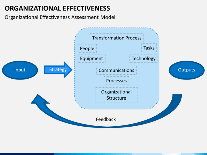 organizational effectivness Organizational effectiveness survey (oes™) oes™ allows any organization to survey the perceptions of their employees in every department and location developed by senior managers with decades of business experience, it helps focus on corporate strengths and identifies growth opportunities.
