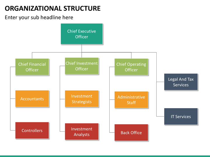 orginizational structure