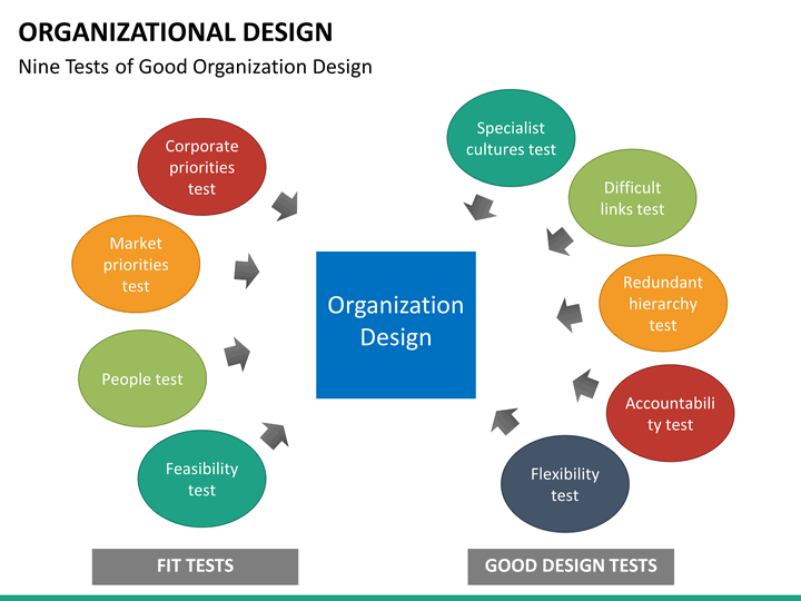 Organizational Design PowerPoint Template SketchBubble