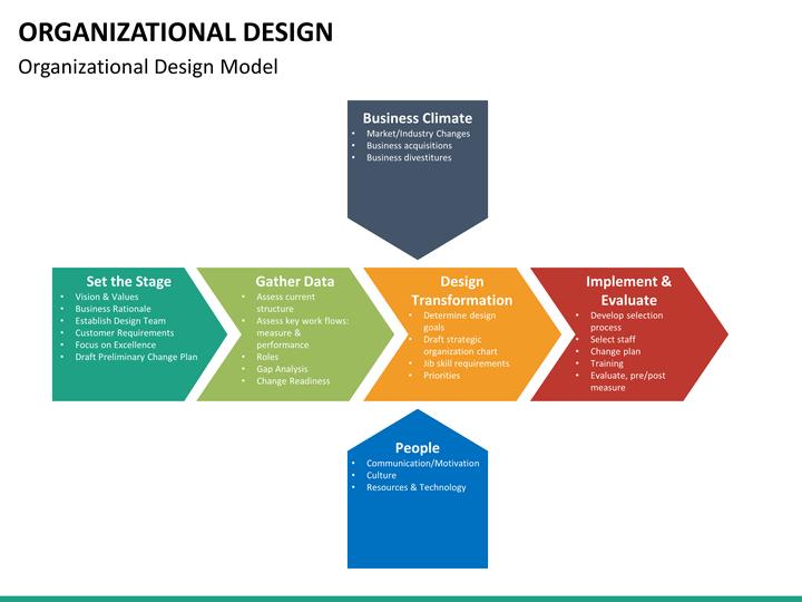 organizational design powerpoint template
