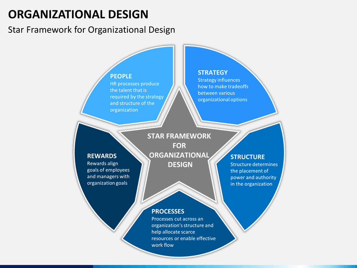 organizational design powerpoint template