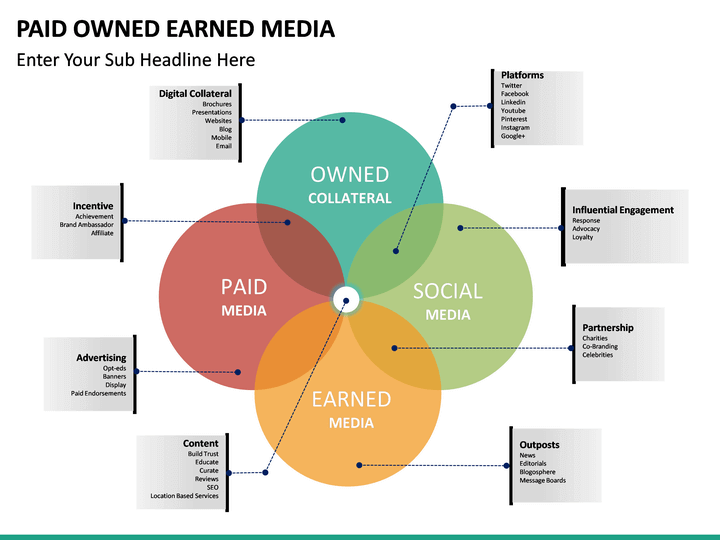 Paid Owned Earned Media Powerpoint Template