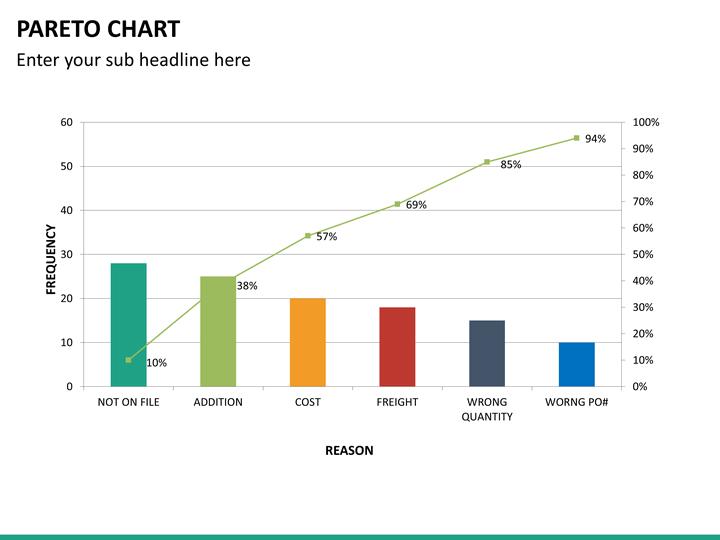 Pareto Charts Powerpoint Sketchbubble