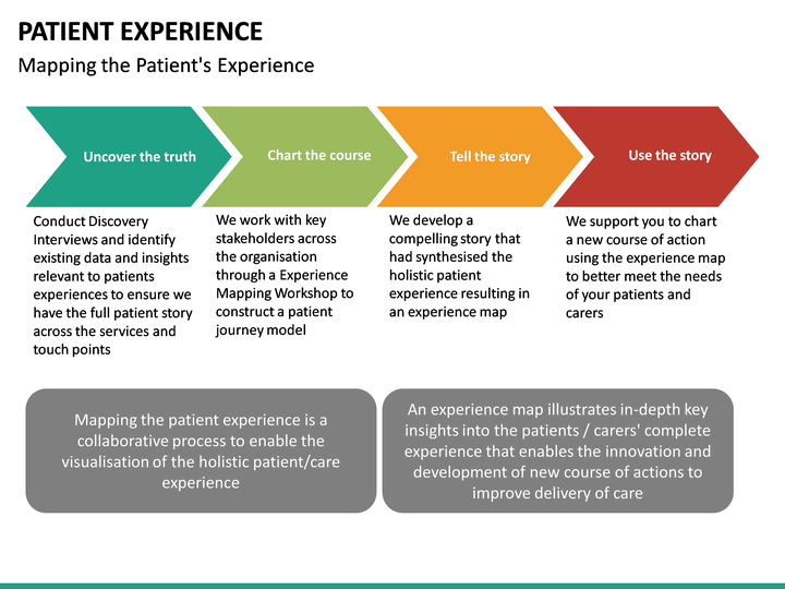 Patient Experience Powerpoint Template