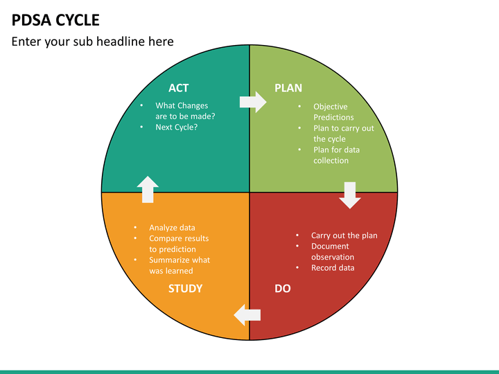 PDSA Cycle PowerPoint Template   SketchBubble