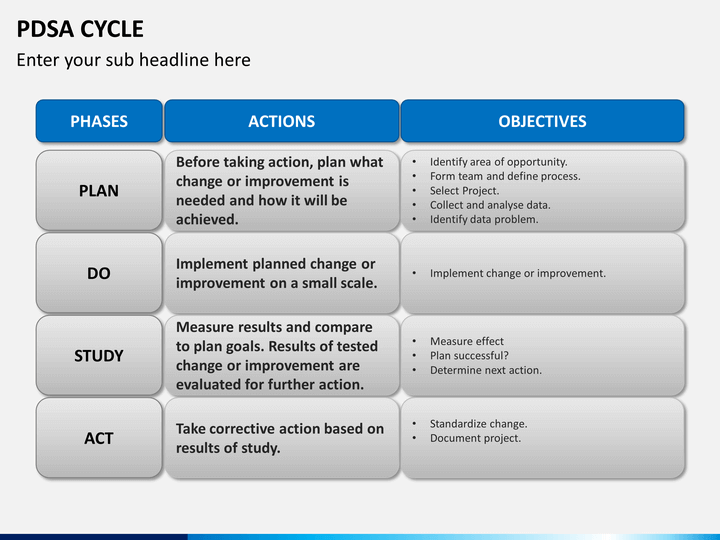 PDSA Cycle PowerPoint Template | SketchBubble