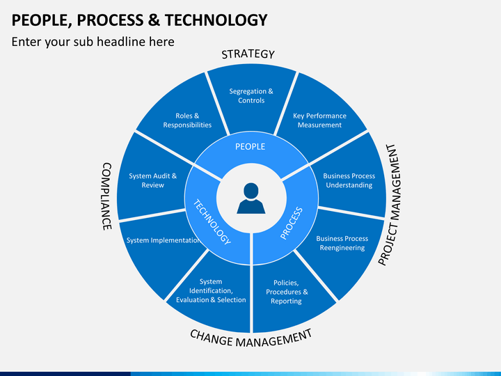 Technology Management Image: People Process Technology PowerPoint Template
