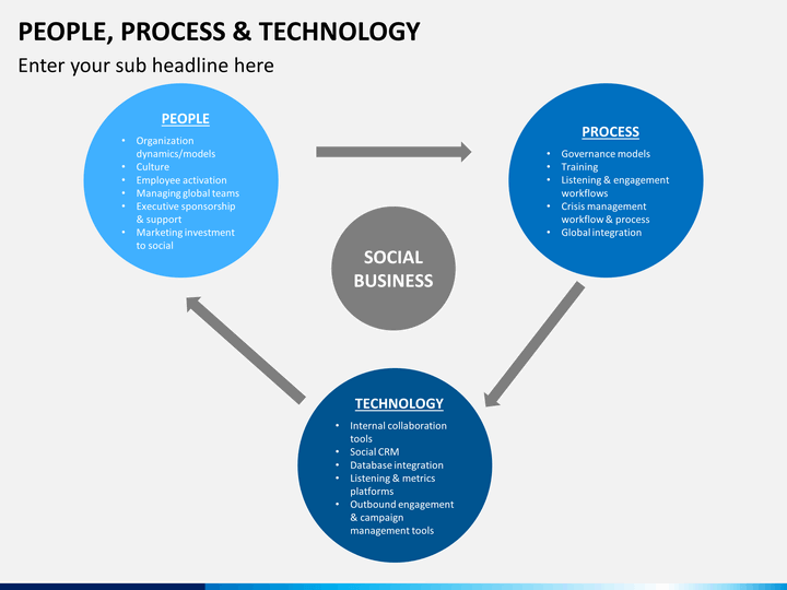 people process technology powerpoint template