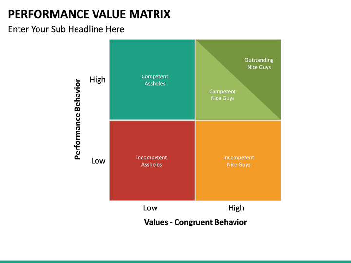 performance value matrix powerpoint template