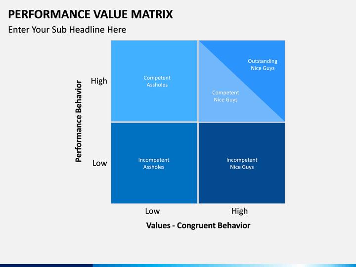 Performance Value Matrix Powerpoint Template Sketchbubble