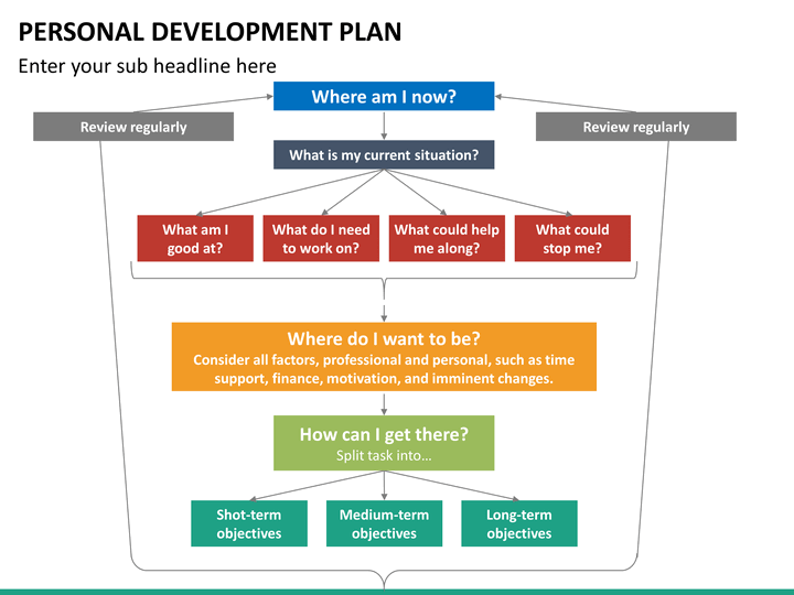 Personal Development PPT Slide 15