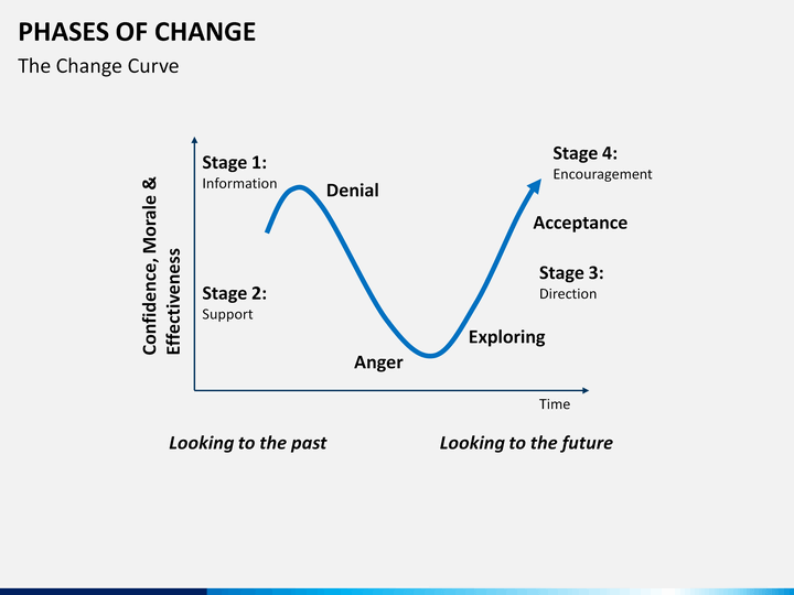 phases of change powerpoint template