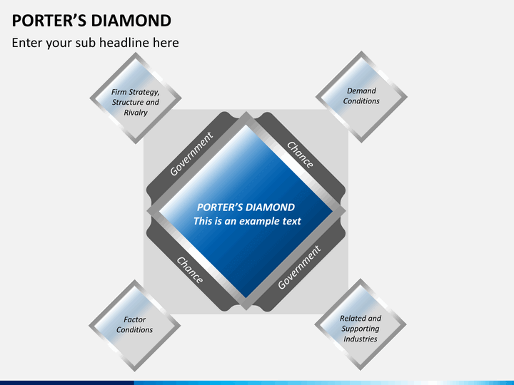 porter s diamond indonesia Michael porter's diamond model was first published in his 1990 book, the competitive advantage of nations the model is a strategic economic one.