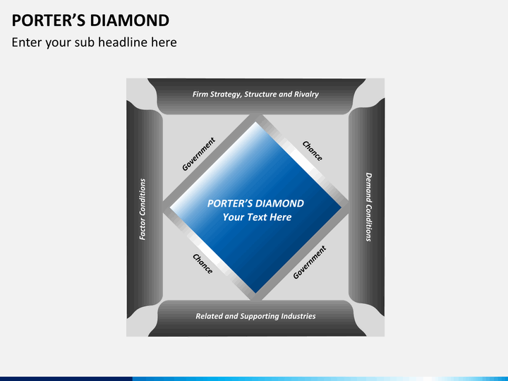 """porter diamond """"a nation's competitiveness depends on the capacity of its industry to innovate and upgrade"""" discuss using porter's """"diamond"""" framework."""