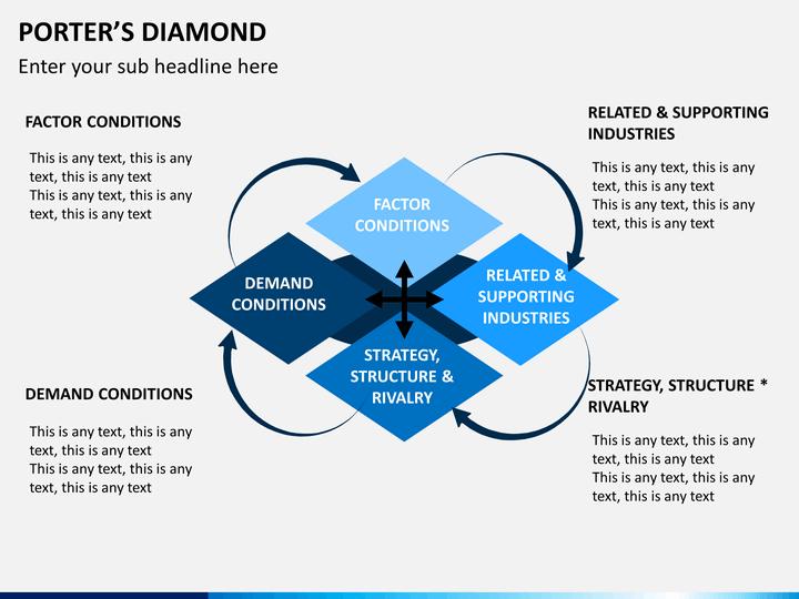 Porters Diamond Powerpoint Template Sketchbubble