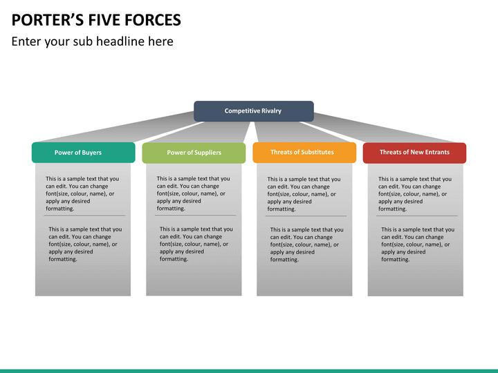loblaws porters 5 forces