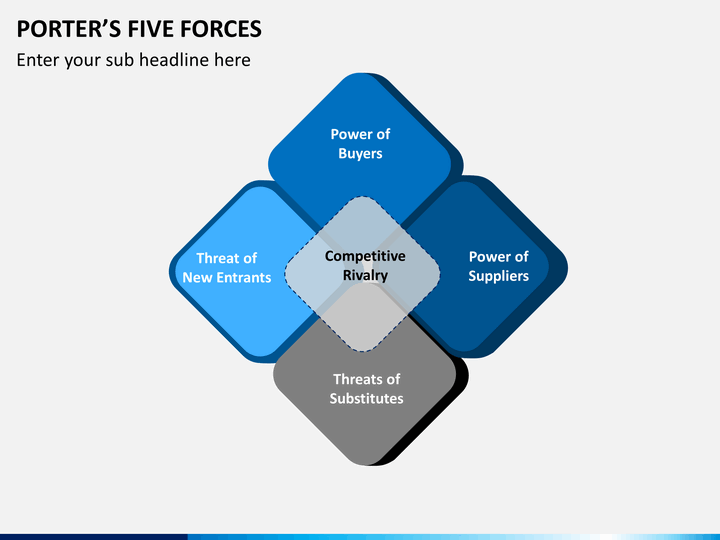 porter's five forces The five forces model was devised by professor michael porter the model is a framework for analysing the nature of competition within an industry.