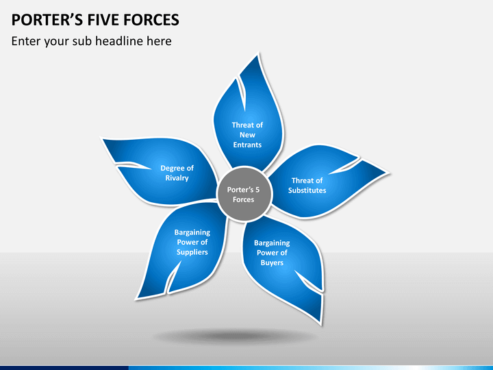 google porters five forces analysis